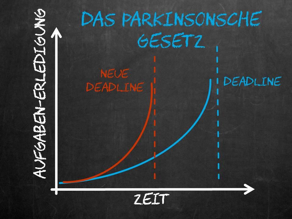 Das Parkinsonsche Gesetz für Lehrer, Verbesserung des Selbstmanagement für Lehrer, Zeitmanagement, lehrer-zeit.de