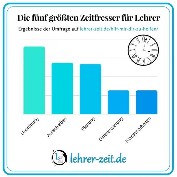 Umfrage Zeitfresser - lehrer-zeit.de: Zeitmanagement für Lehrer, gegen Stress und Burnout