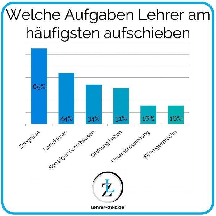 Warum Lehrer Aufgaben aufschieben - lehrer-zeit.de: Zeitmanagement für Lehrer, gegen Stress und Burnout