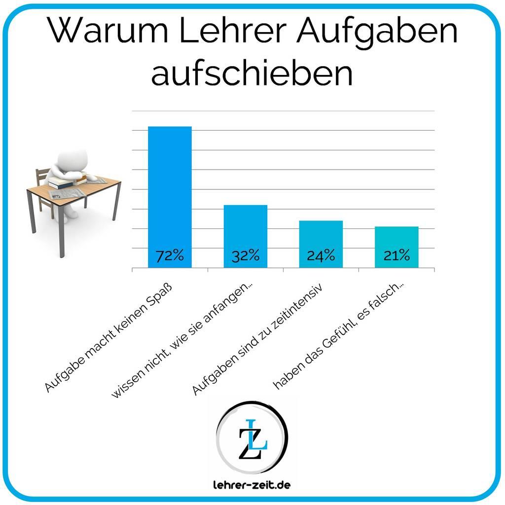 Warum Lehrer Aufgaben aufschieben - lehrer-zeit.de: Zeitmanagement für Lehrer, gegen Stress und Burnout, Prokrastination, Aufschieberitis