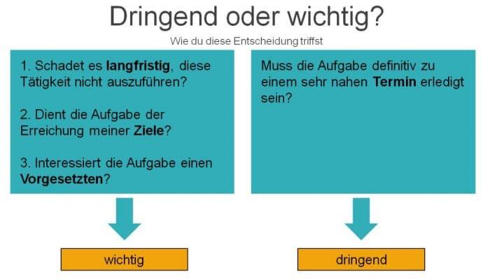 002 - Mit der Eisenhower-Matrix Prioritäten setzen - lehrer-zeit.de