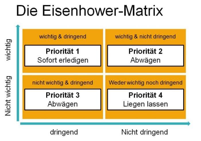 003 - Mit der Eisenhower-Matrix Prioritäten setzen - lehrer-zeit.de